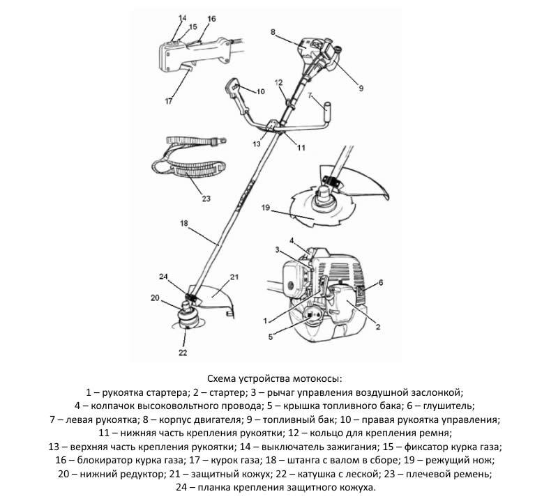 Схема устройства мотоккосы