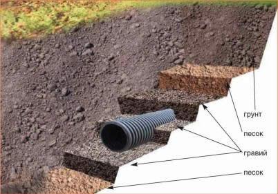 Схема устройства поверхностного или открытого дренажа