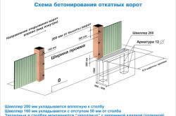Схема бетонирования опорных столбов фундамента для откатных ворот