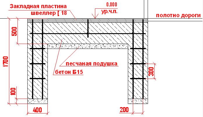 Схема-пример размеров откатных