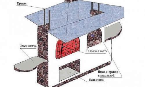 Конструкция барбекю из кирпича