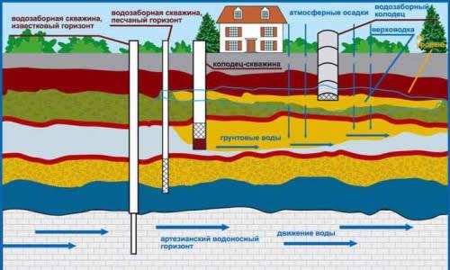 Виды скважин в зависимости от глубины подземных вод