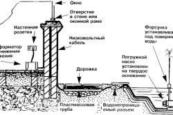 Расположение фонтана