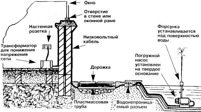 Схема расположения фонтана.