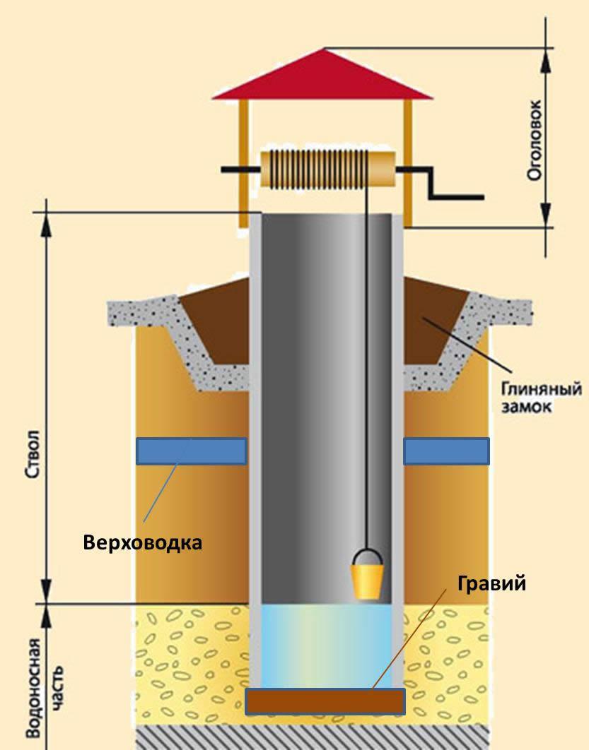 Оформление скважины на даче фото