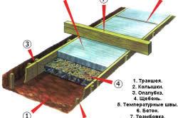 Схема монтажа бетонной дорожки