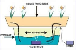 Схема капиллярного полива
