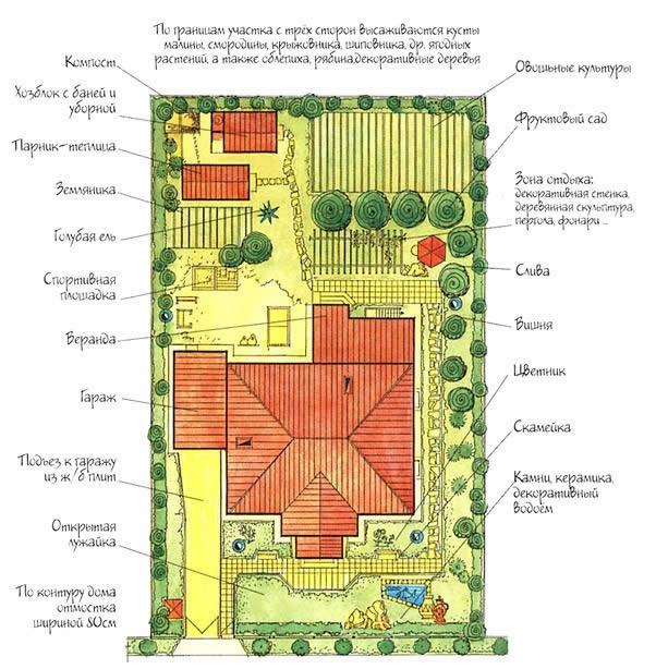 Пример планировки участка