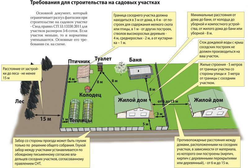 Требования при планировании построек и ограждений на участке