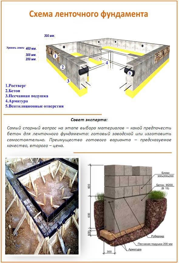 какой бетон выбрать для ленточного фундамента