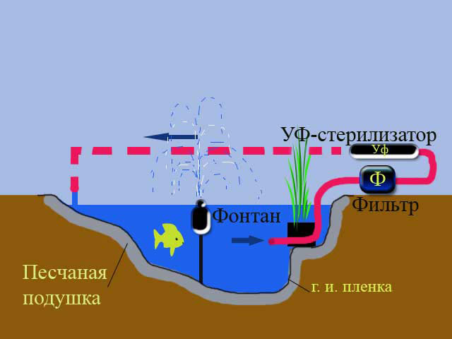 Изоспан as гидроизоляция