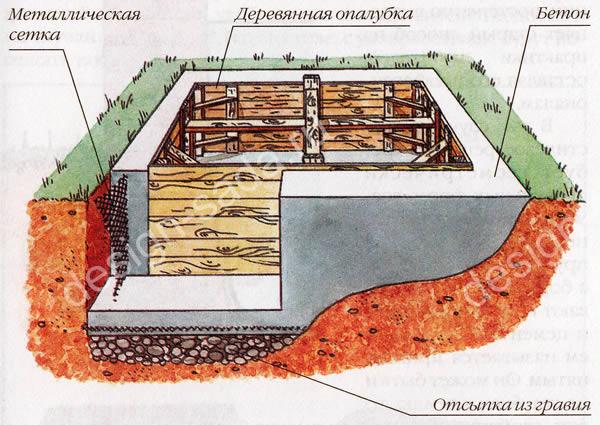 Гидроизоляции средства проникающей